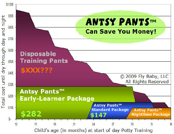 Antsy Pants™ versus Disposable Training Pants